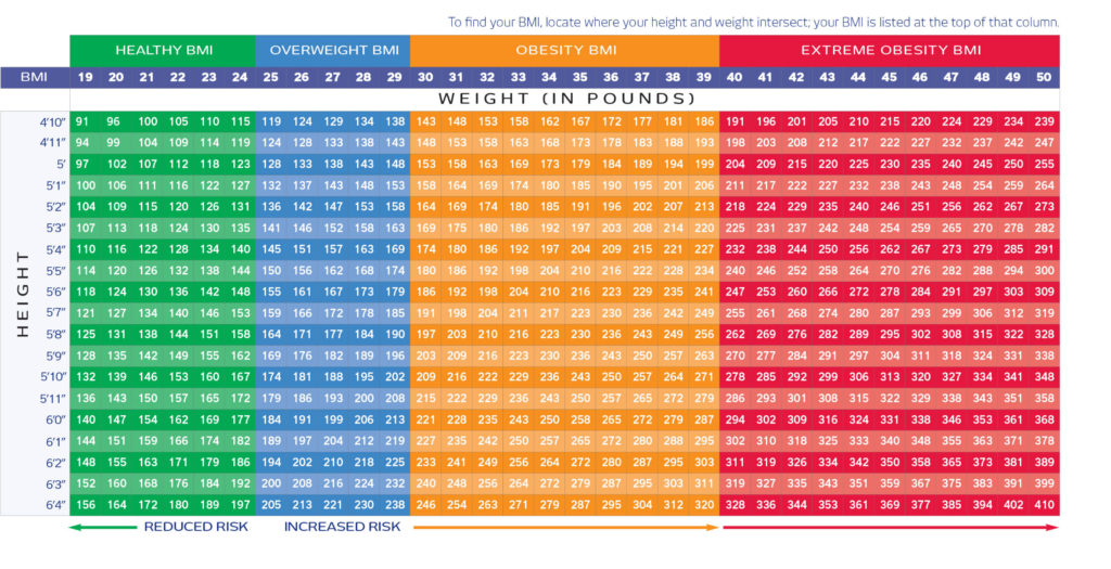 What should woman's bmi be-2973